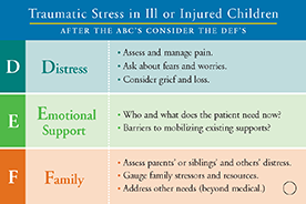 Family Stressors And Traumatic >> Traumatic Stress In Ill Or Injured Children After The Abc S